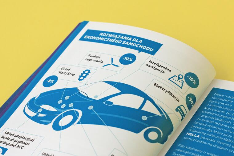 Raport motoryzacyjny Branża Motoryzacyjna w Polsce 2014