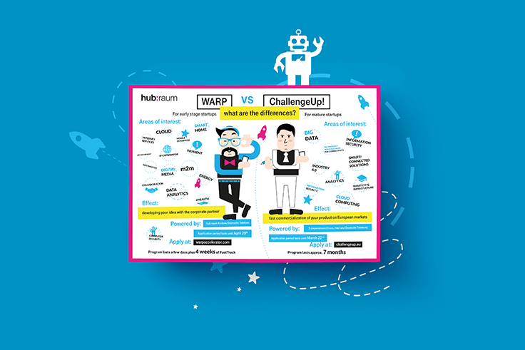 Infografika WARP vs. ChallengeUp! dla Hub:raum