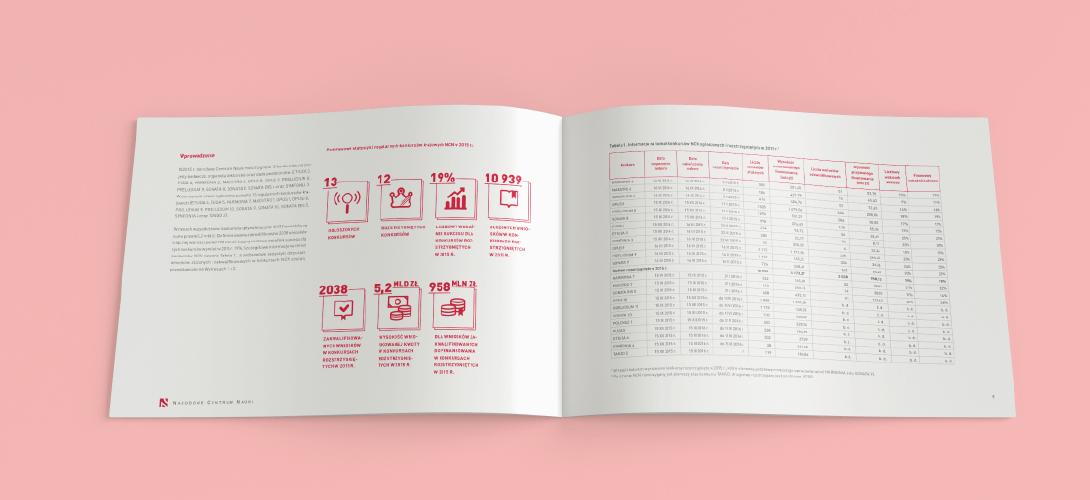 Rozkładówka z infografikami i wykresami